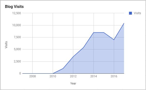 2017_visits.png