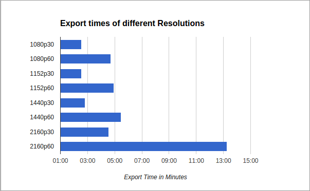 export_times.png