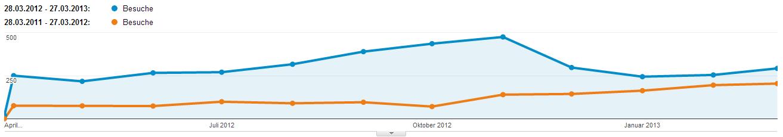 Besucher 2011/12 vs. 2012/13