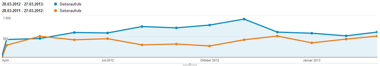 Seitenaufrufe 2011/12 vs. 2012/13