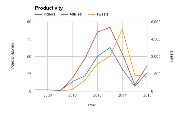 productivity.png
