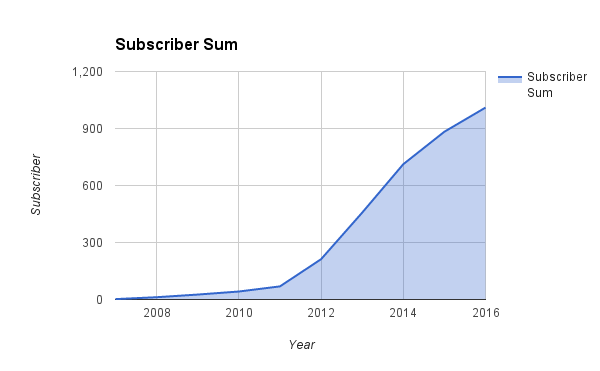 sum_subscriber.png